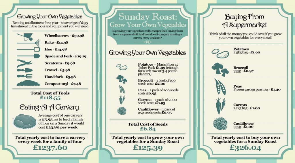 sunday-roast-grow-your-own-vegetables